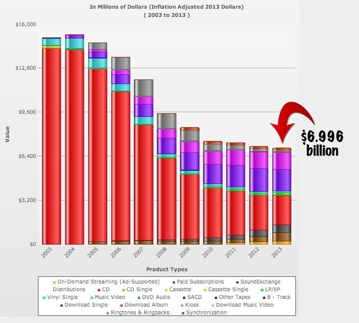 riaa2013-sales chart